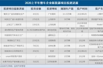 2020上半年整车企业新能源项目投建发展一览