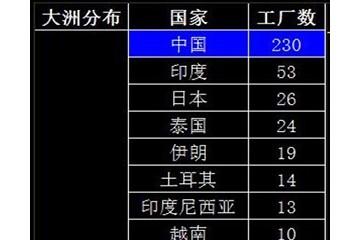 全球近700家轮胎厂中国三分天下