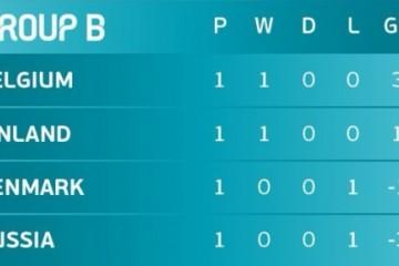 俄罗斯0-3不敌比利时,遭历史首次主场滑铁卢